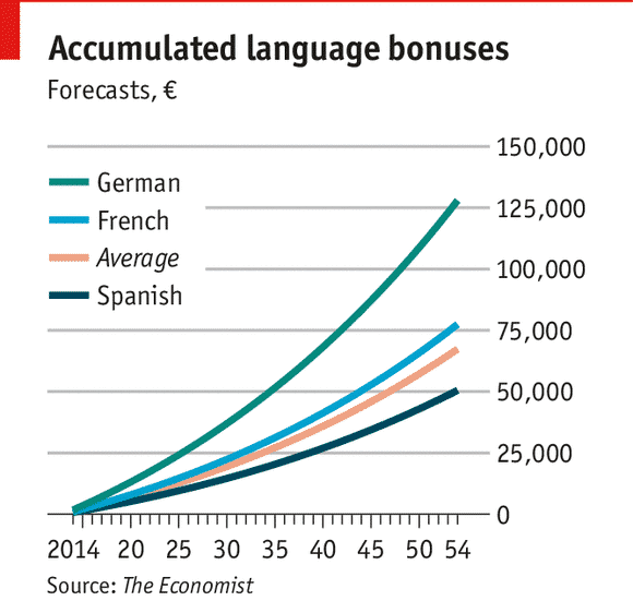 Earn More With French